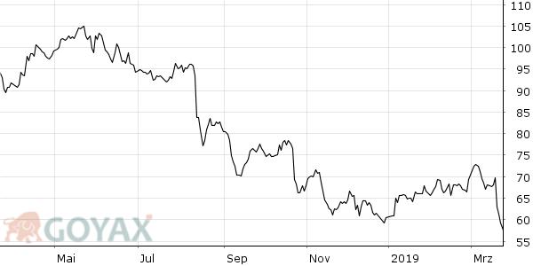 Bayer Aktie Entwicklung 12 Monate