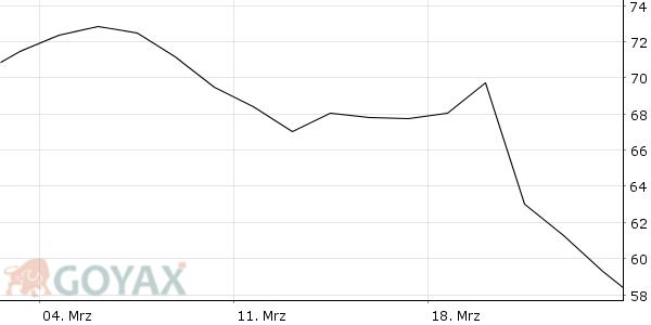 Bayer Aktie Entwicklung März 2019