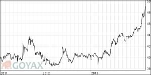 Euro Rubel Devisenkurs der vergangenen 3 Jahre