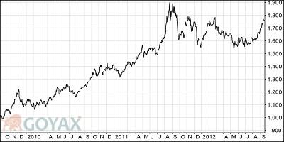Wertentwicklung Goldpreis 3 Jahre